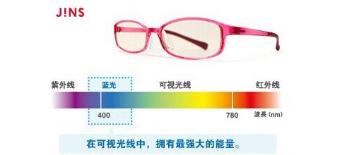 防蓝光眼镜真的只是销售噱头?让JINS睛姿告诉你